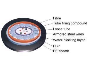 Opticcable Fiber Series