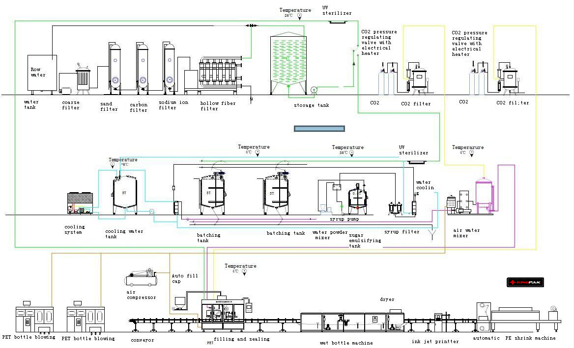 Soda water with Gas Production Line